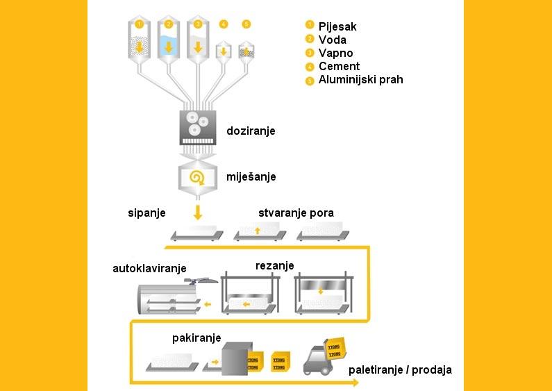 proizvodni_proces