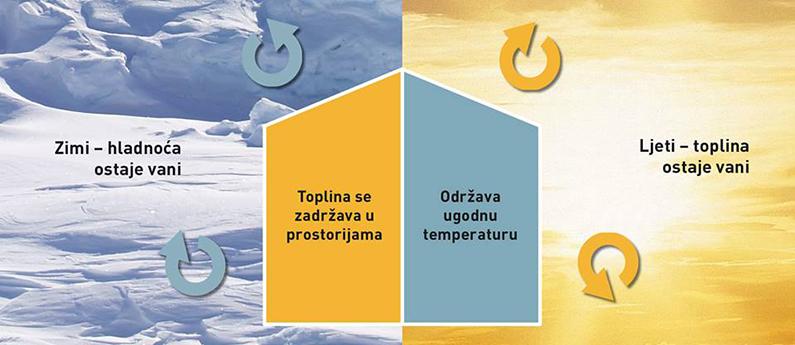 uravnotezena_temperatura_i_vlaga_u_prostoru